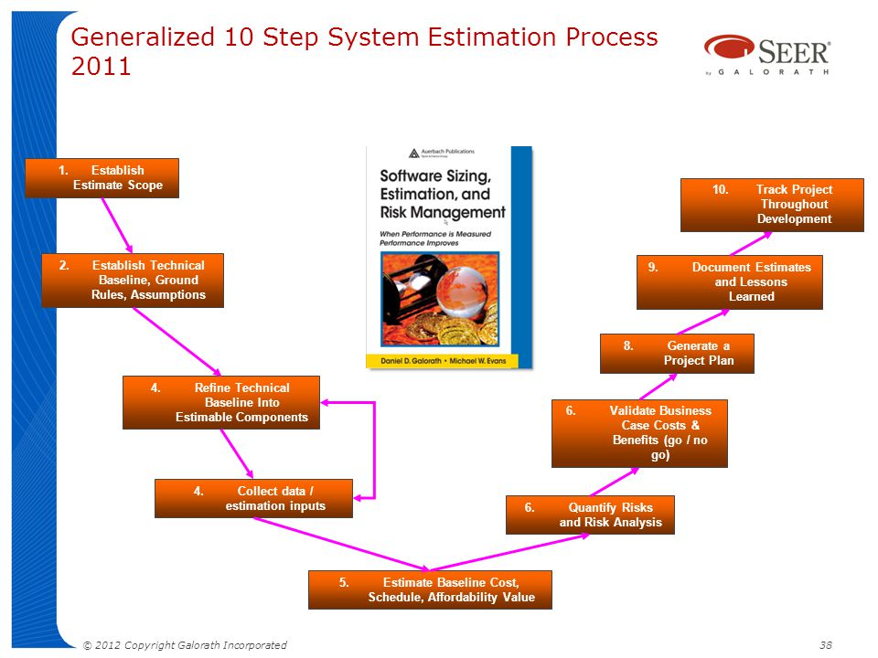 Generalized 10 Step System Estimation Process 2011