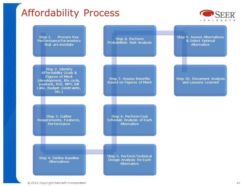 Affordability Process