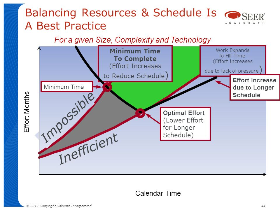 Balancing Resources & Schedule Is A Best Practice