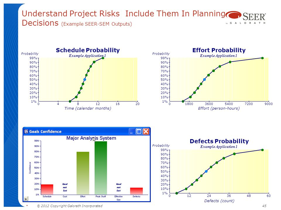 Understand Project Risks Include Them In Planning Decisions (Example SEER-SEM Outputs)