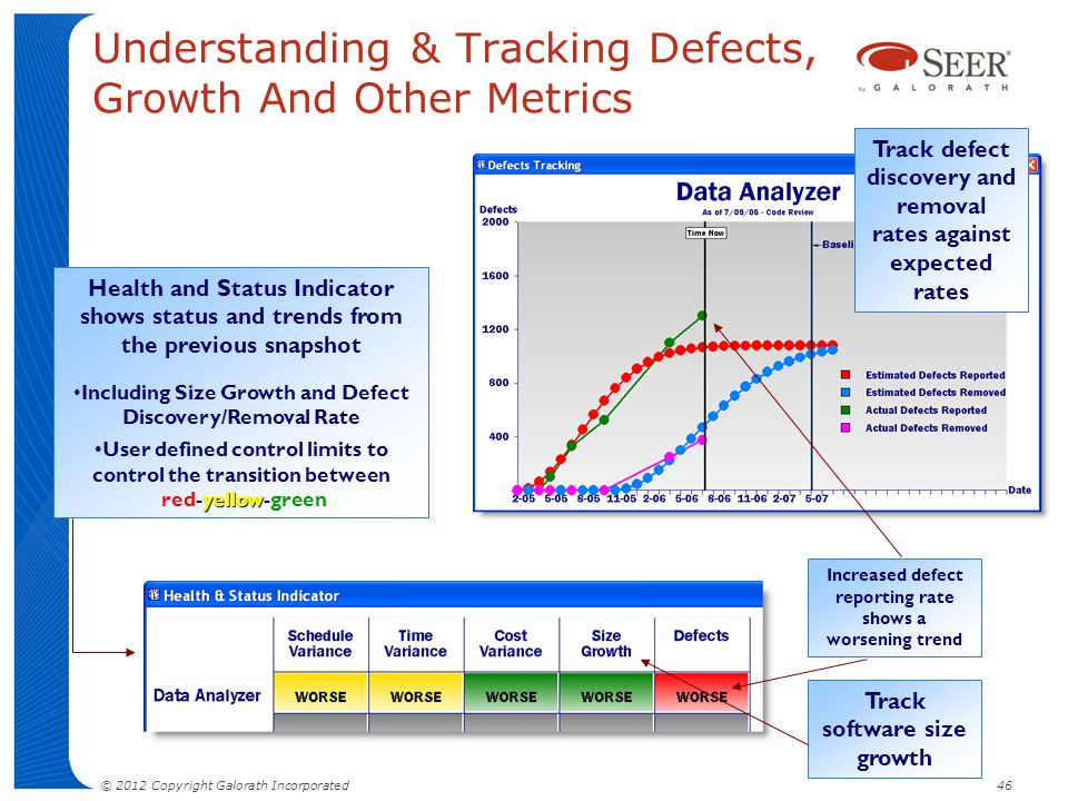 Understanding & Tracking Defects, Growth And Other Metrics