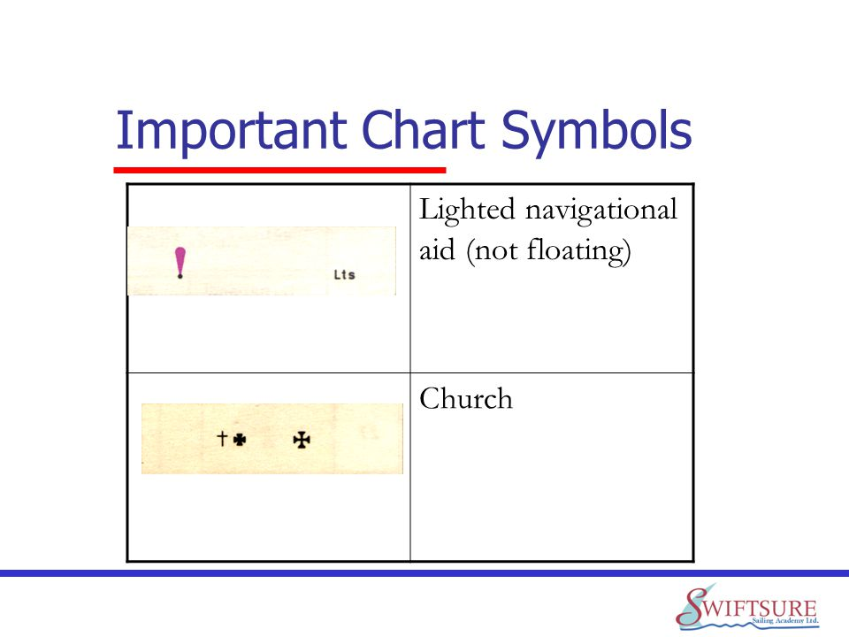 Important Chart Symbols