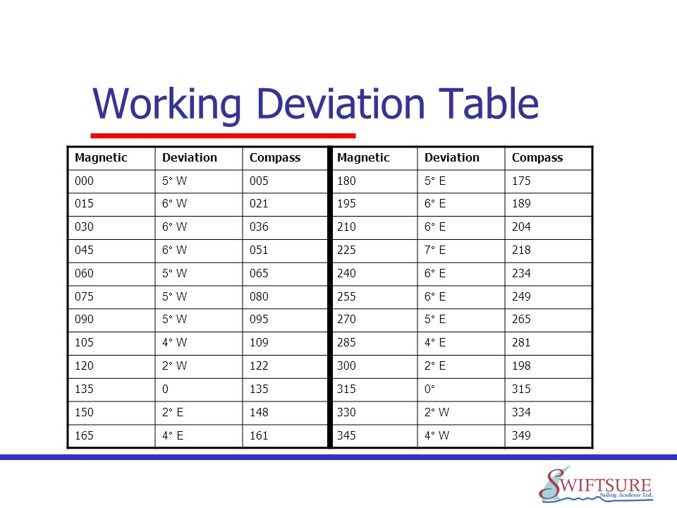 Working Deviation Table