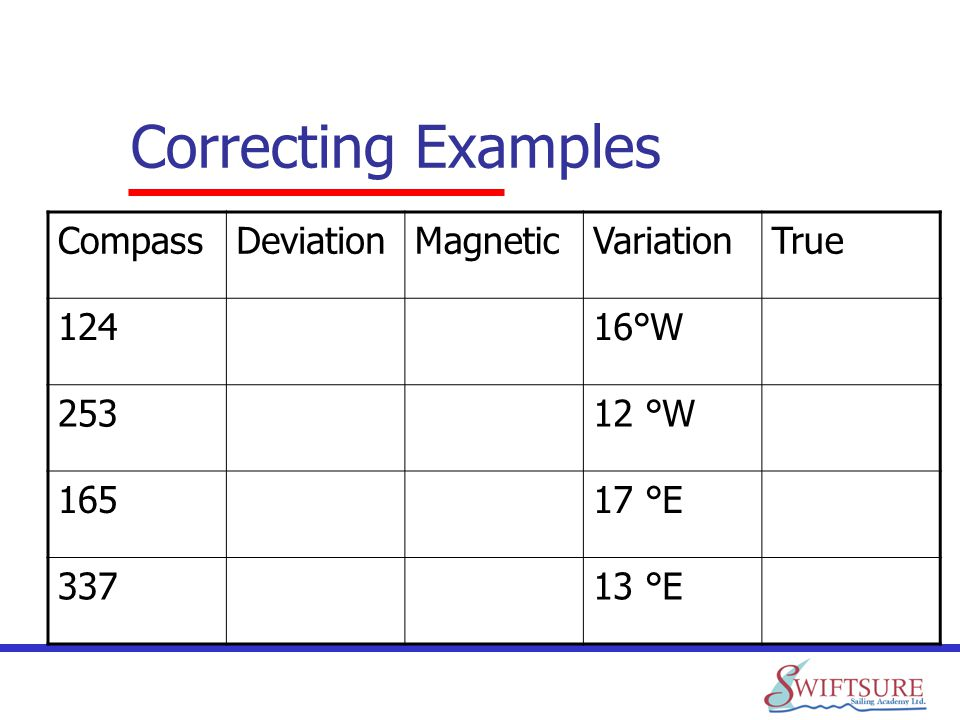 Correcting Examples Compass Deviation Magnetic Variation True 124 16°W