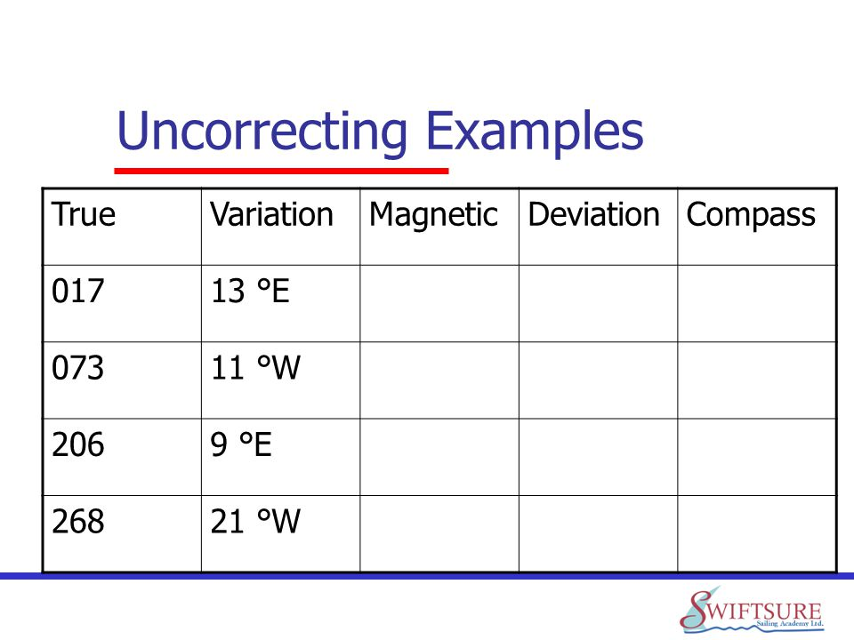 Uncorrecting Examples