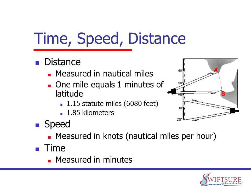 Time, Speed, Distance Distance Speed Time Measured in nautical miles