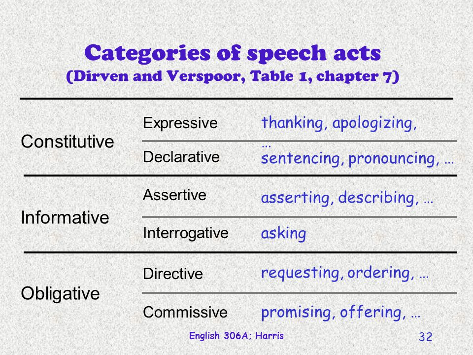 Categories of speech acts (Dirven and Verspoor, Table 1, chapter 7)