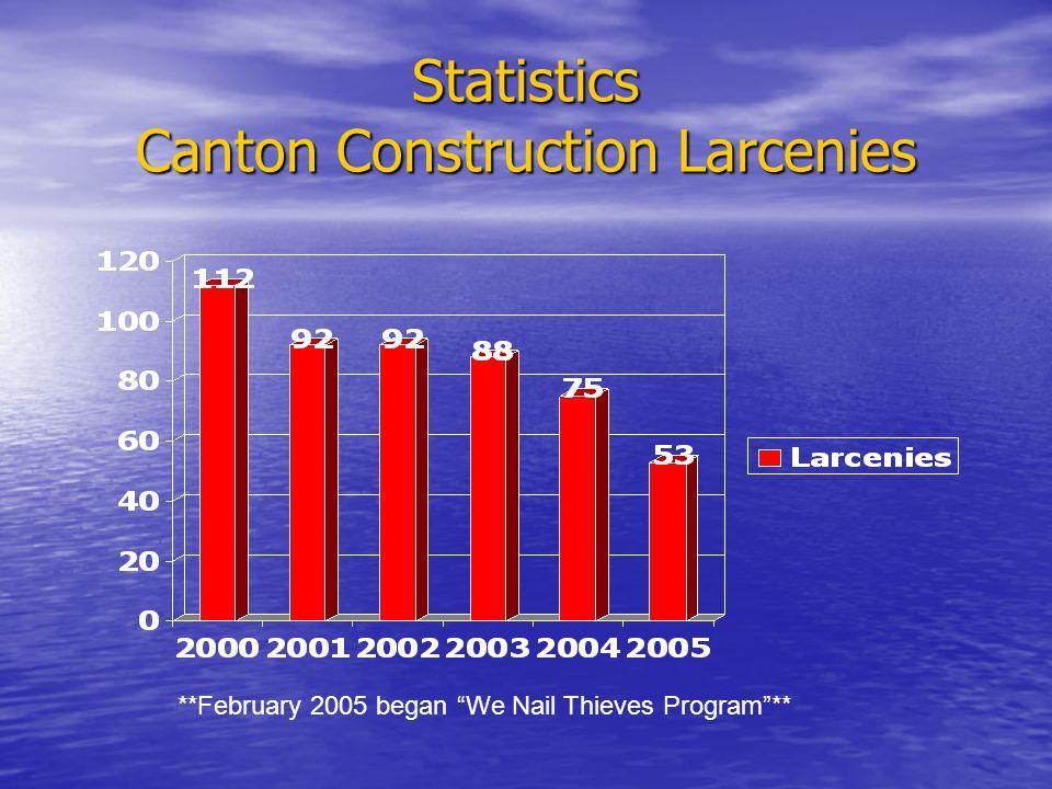 Statistics Canton Construction Larcenies