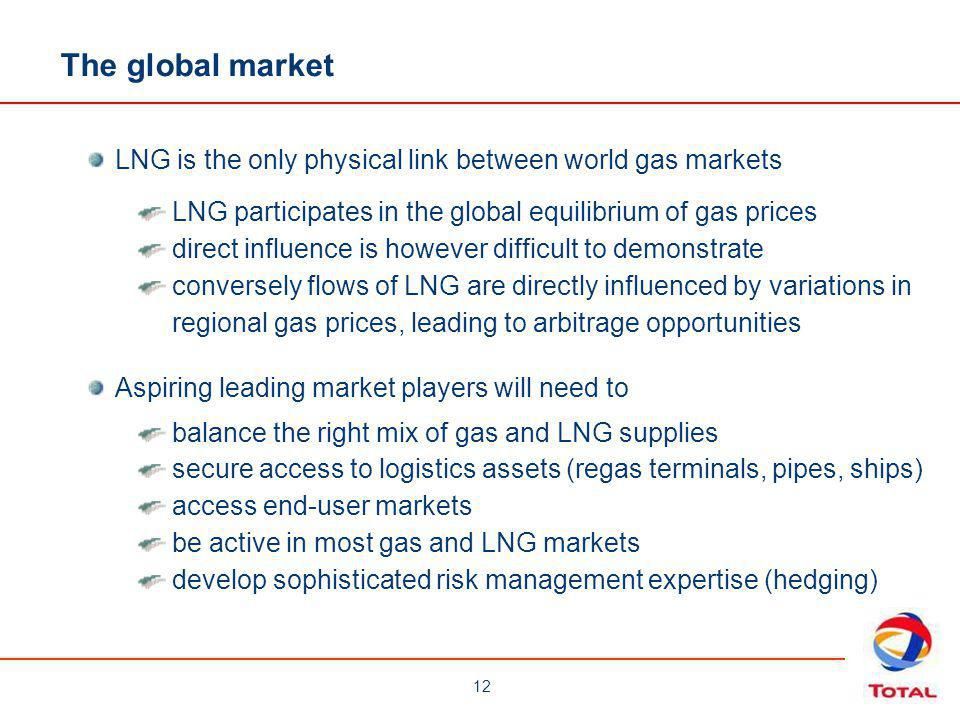 The global market LNG is the only physical link between world gas markets. LNG participates in the global equilibrium of gas prices.