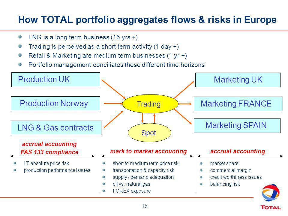 How TOTAL portfolio aggregates flows & risks in Europe