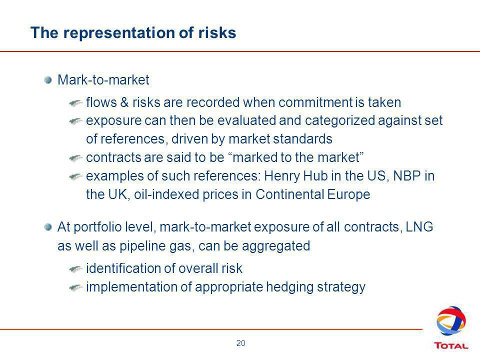 The representation of risks