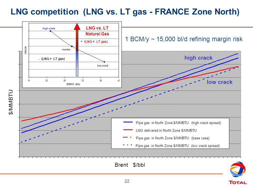 LNG competition (LNG vs. LT gas - FRANCE Zone North)
