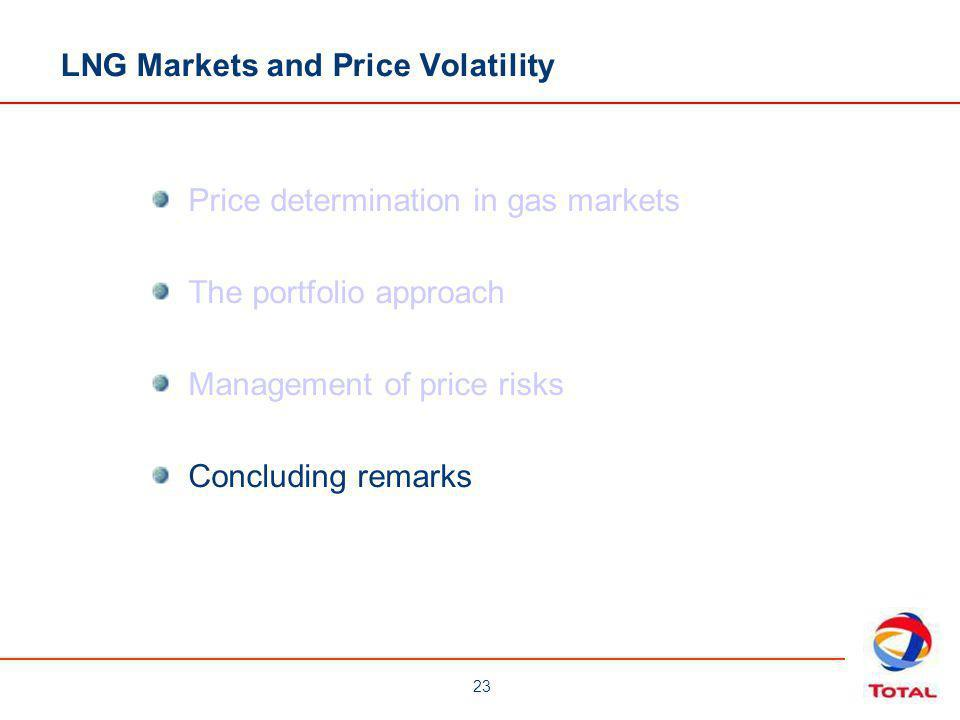 LNG Markets and Price Volatility