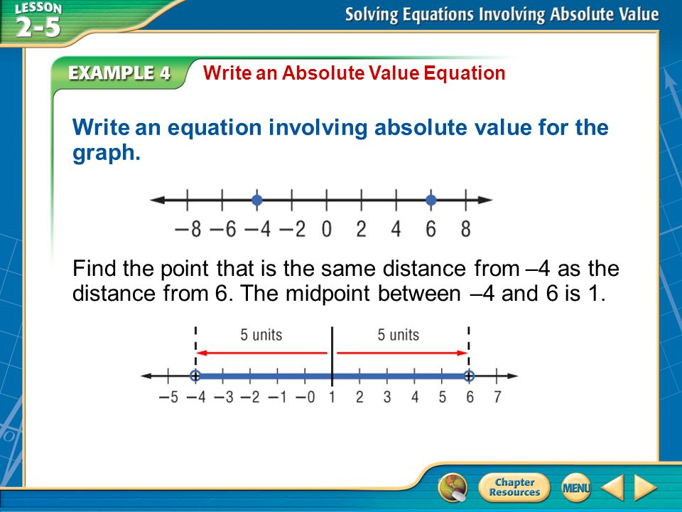 Write an equation involving absolute value for the graph.