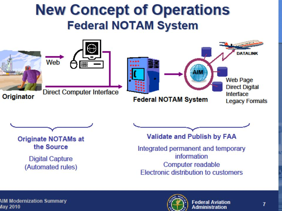 This slide from the FAA Modernization Plan is what the future input of the FNS will look like.