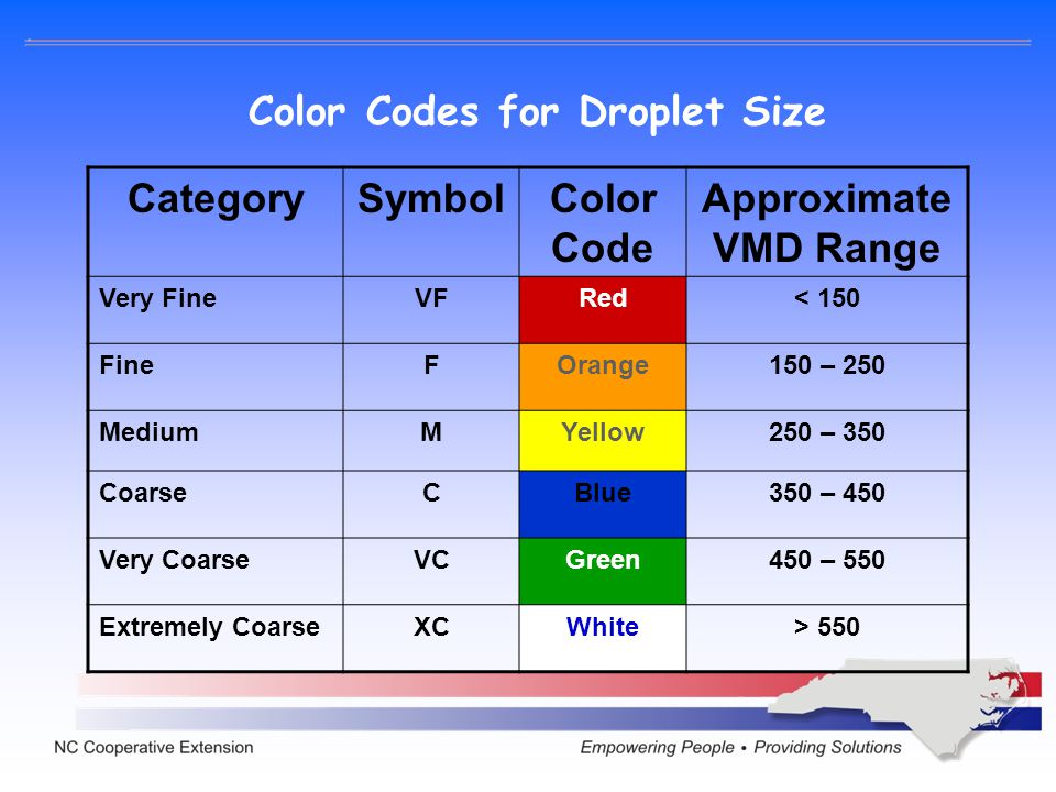 Color Codes for Droplet Size