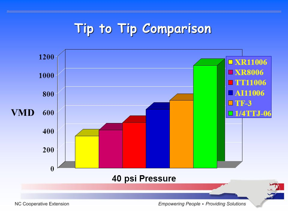 Tip to Tip Comparison VMD 40 psi Pressure XR11006 XR8006 TT11006
