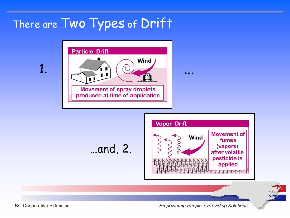 1. …and, 2. There are Two Types of Drift …