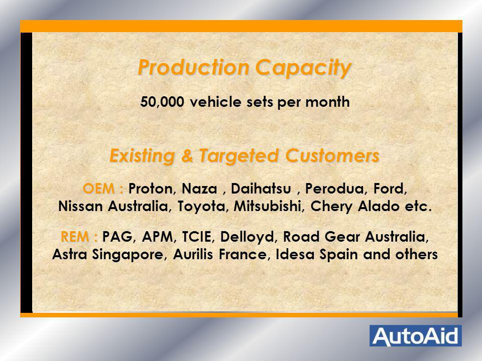 Production Capacity Existing & Targeted Customers