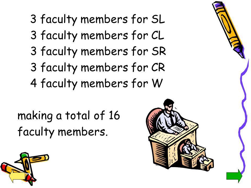 3 faculty members for SL 3 faculty members for CL