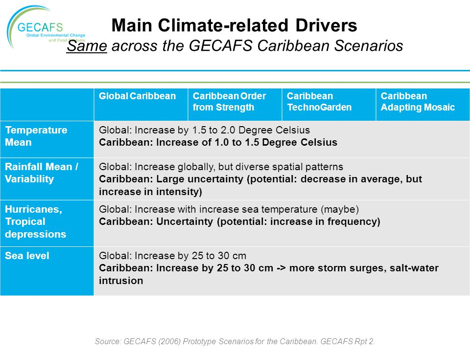 Main Climate-related Drivers