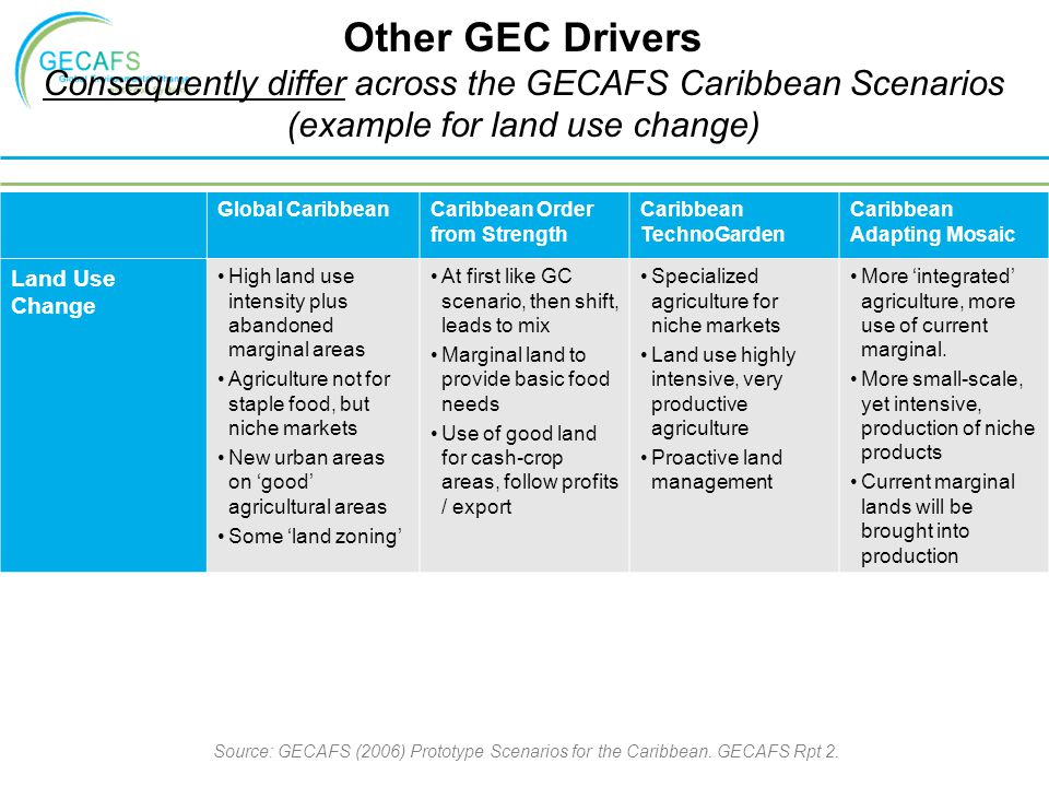 Other GEC Drivers Consequently differ across the GECAFS Caribbean Scenarios. (example for land use change)