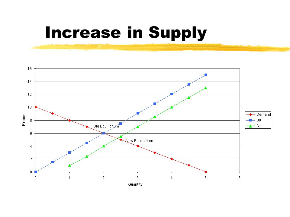 Increase in Supply 10