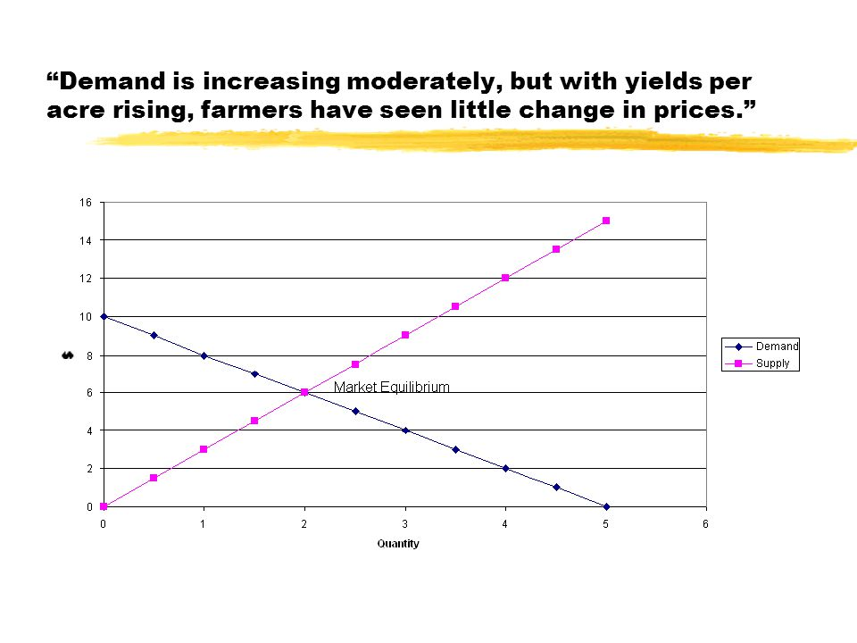 Demand is increasing moderately, but with yields per acre rising, farmers have seen little change in prices.