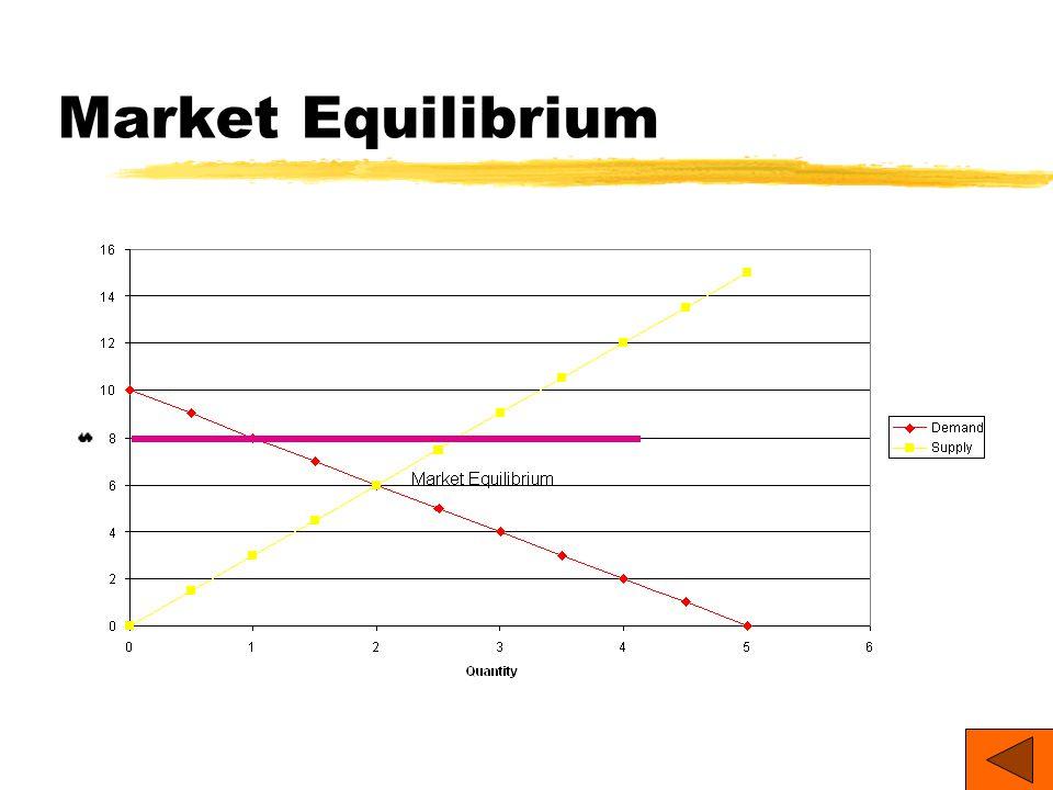 Market Equilibrium 7