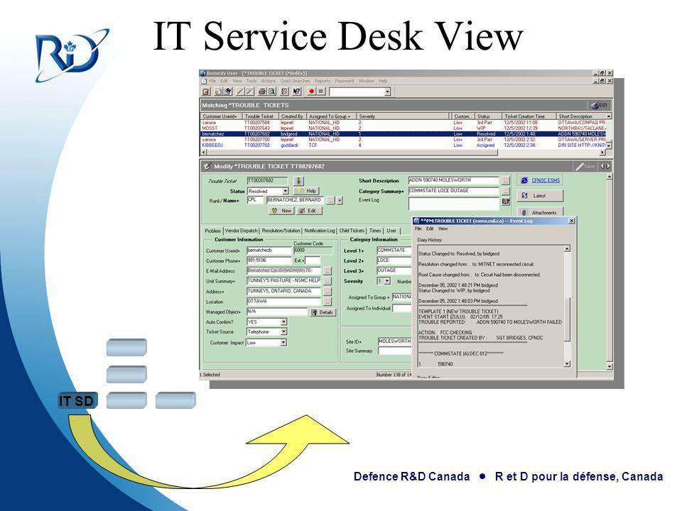 IT Service Desk View IT SD