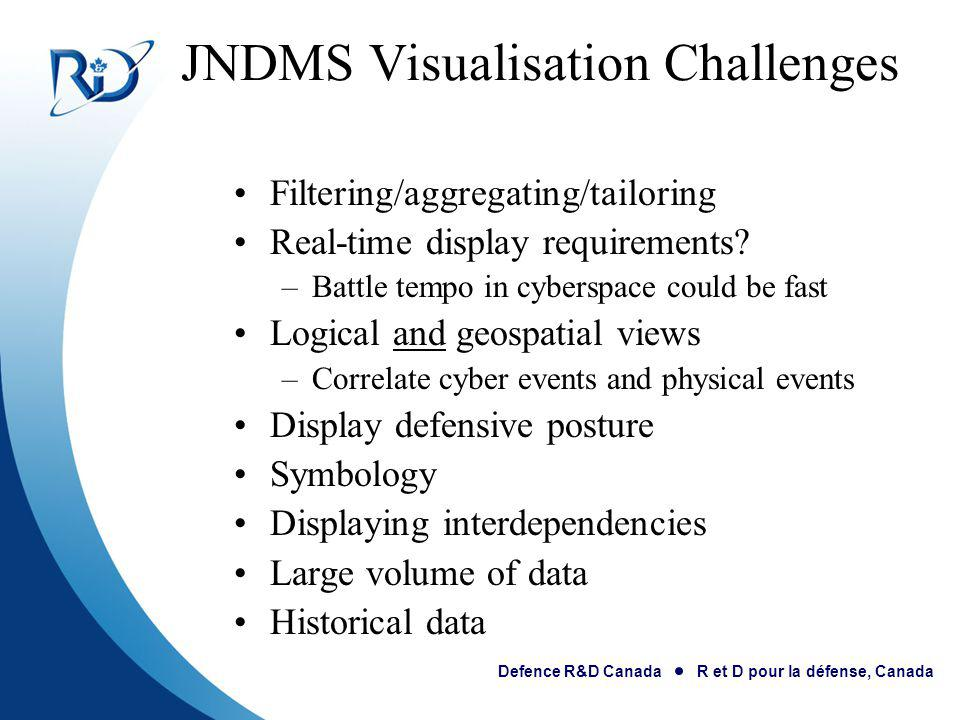 JNDMS Visualisation Challenges