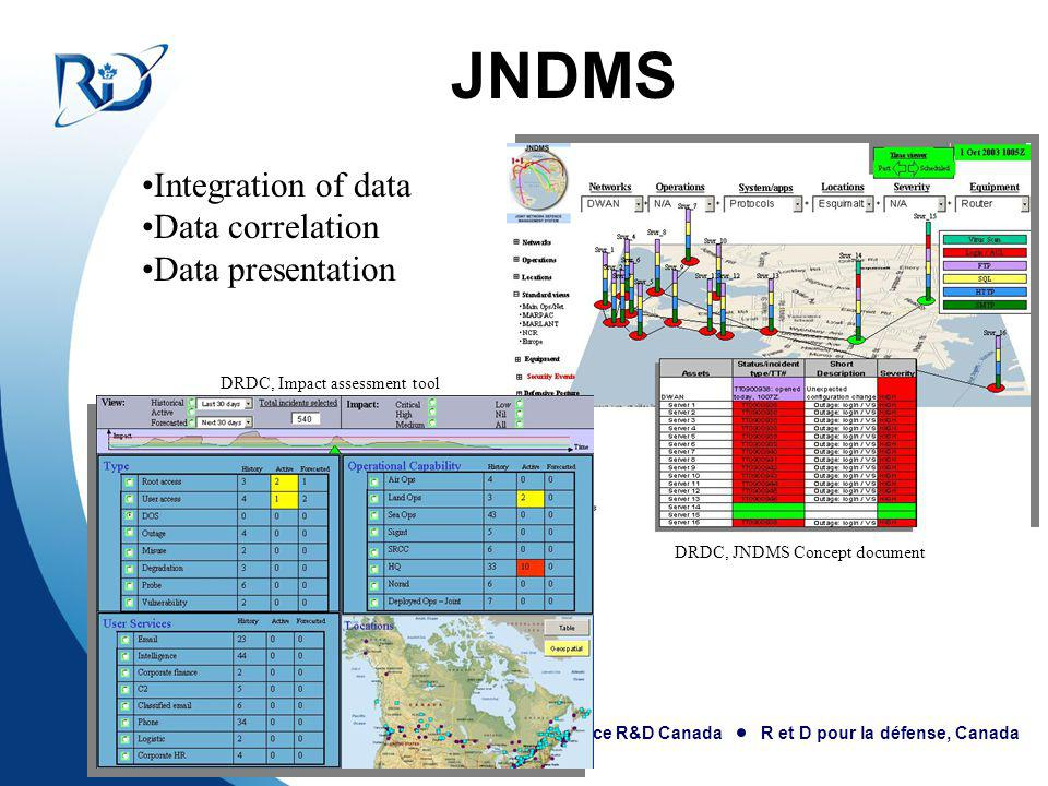 JNDMS Integration of data Data correlation Data presentation