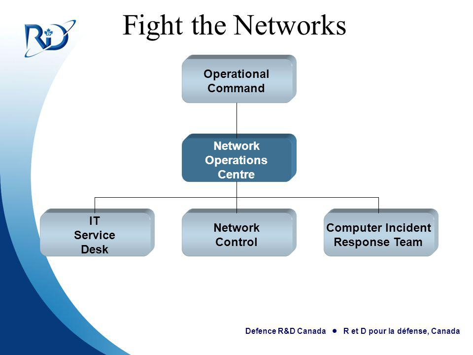 Fight the Networks Operational Command Network Operations Centre IT