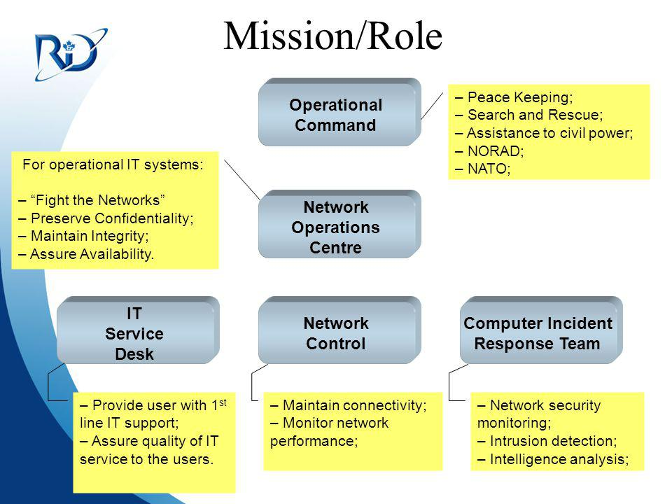 Mission/Role Operational Command Network Operations Centre IT Service