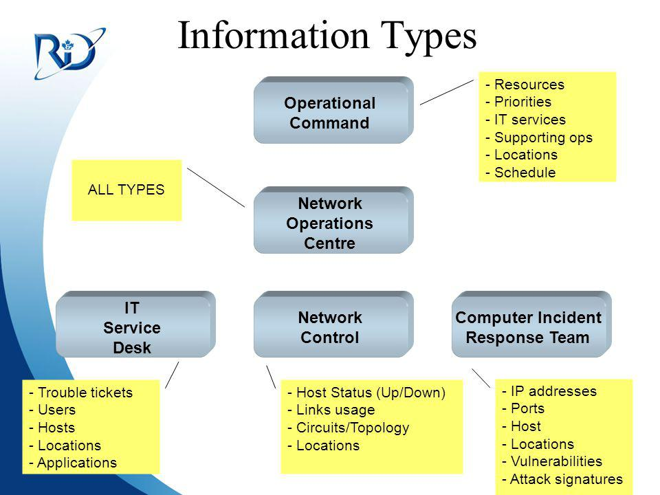 Information Types Operational Command Network Operations Centre IT