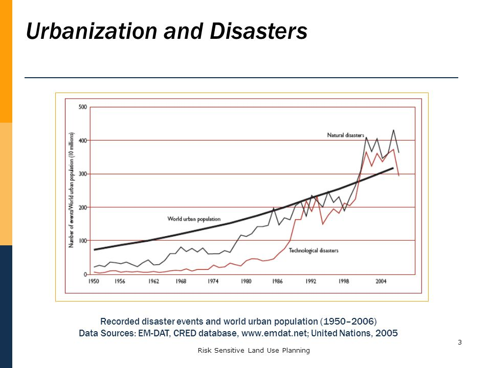 Urbanization and Disasters