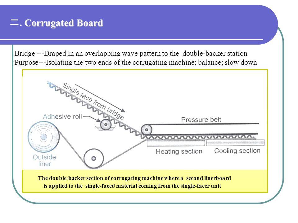 二. Corrugated Board Bridge ---Draped in an overlapping wave pattern to the double-backer station.
