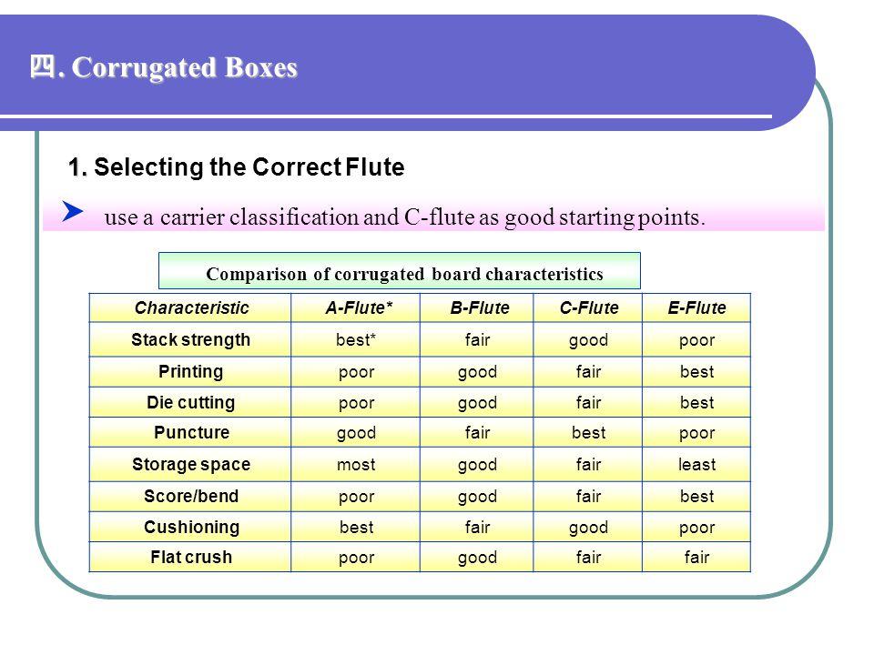 Comparison of corrugated board characteristics