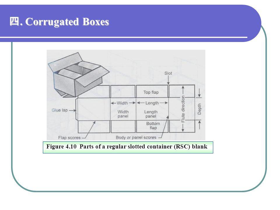 四. Corrugated Boxes Figure 4.10 Parts of a regular slotted container (RSC) blank