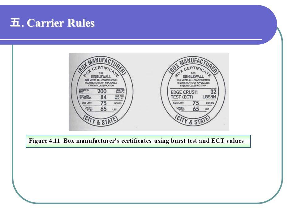 五. Carrier Rules Figure 4.11 Box manufacturer s certificates using burst test and ECT values