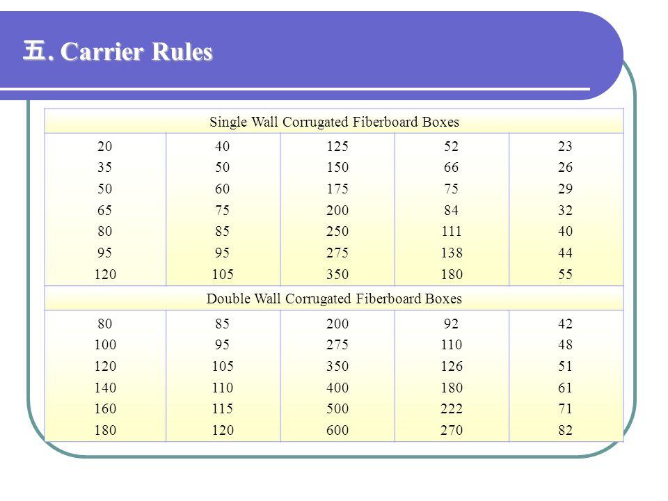 五. Carrier Rules Single Wall Corrugated Fiberboard Boxes 20 35 50 65