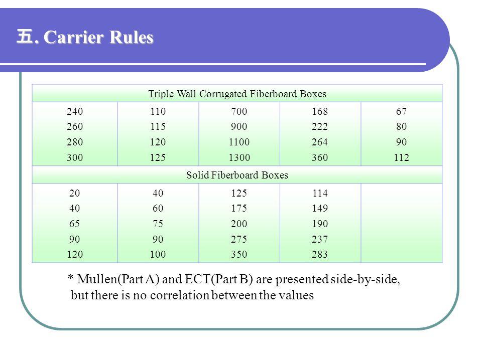 五. Carrier Rules Triple Wall Corrugated Fiberboard Boxes. 240. 260. 280. 300. 110. 115. 120.