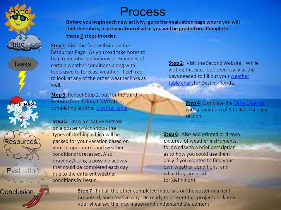 Process Home intro Tasks Process Resources Evaluation Conclusion