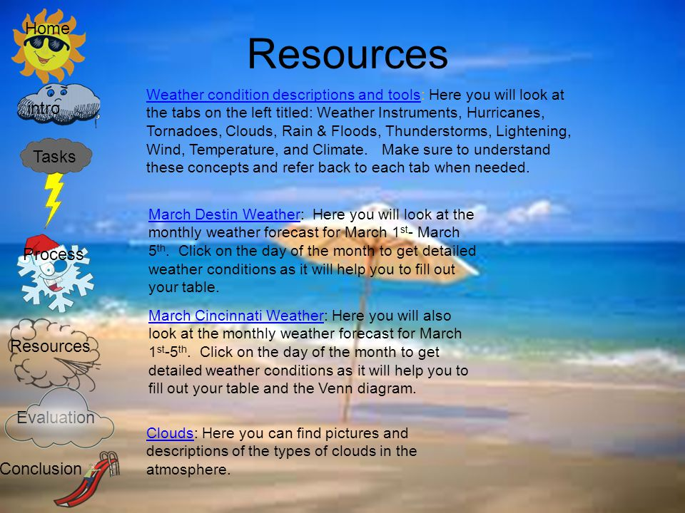 Resources Home intro Tasks Process Resources Evaluation Conclusion