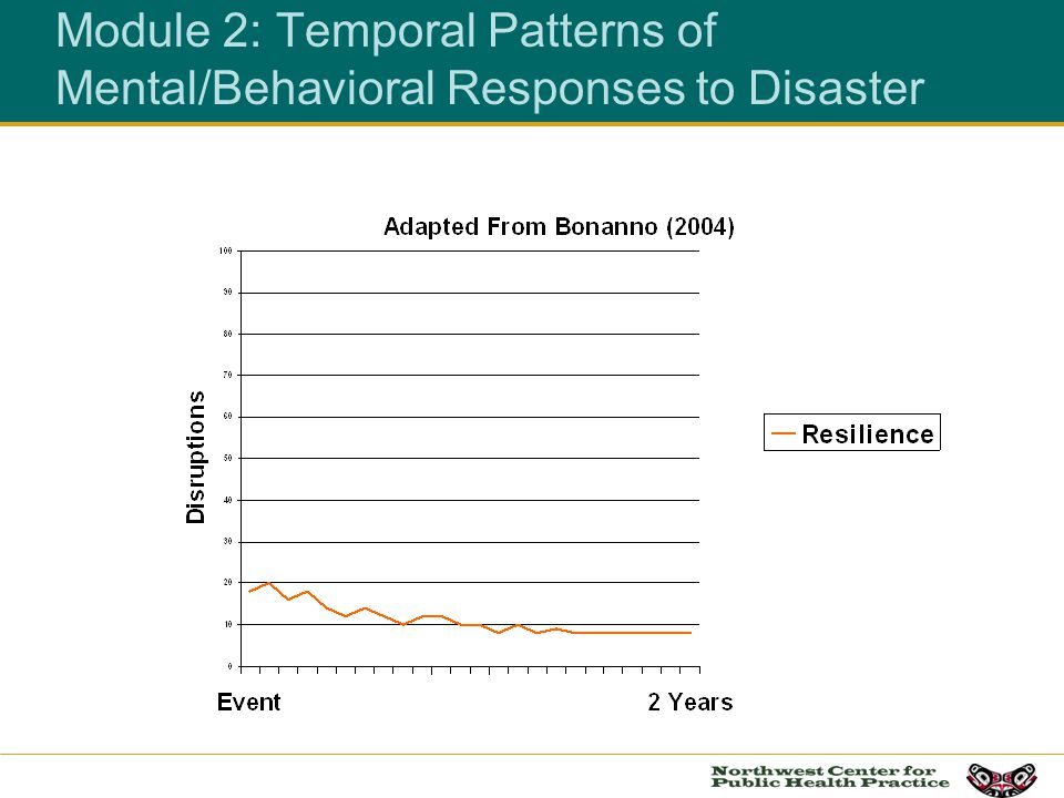 Module 2: Temporal Patterns of Mental/Behavioral Responses to Disaster