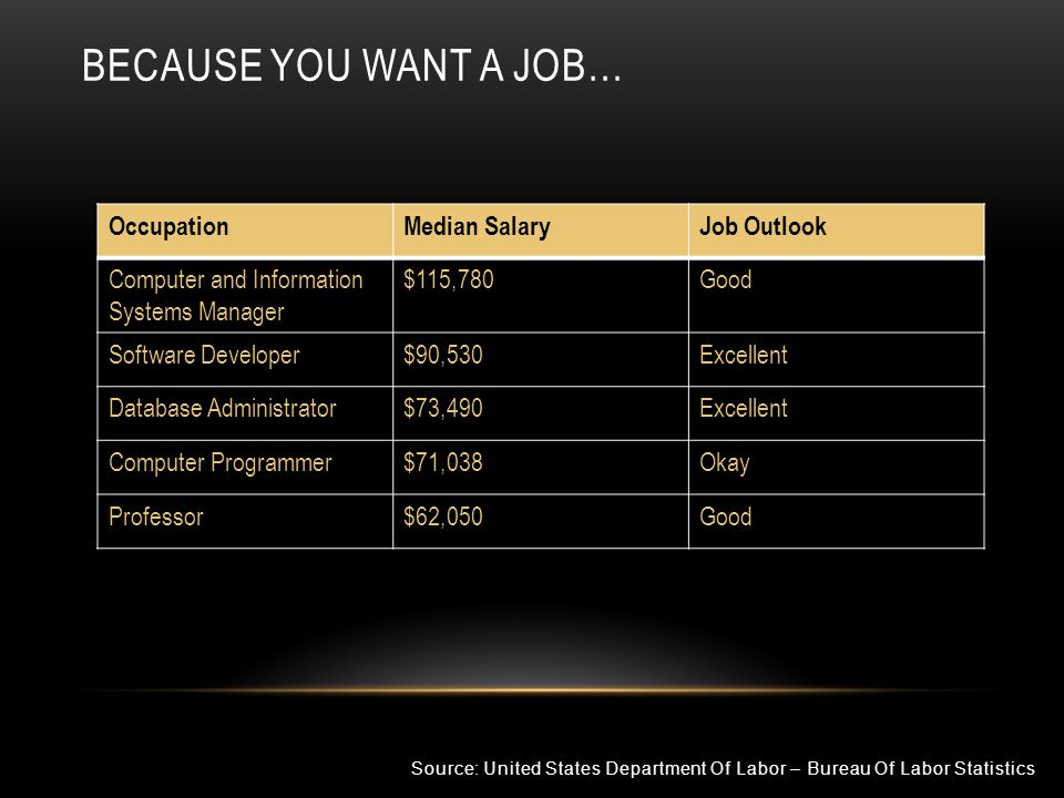 Because You want a job… Occupation Median Salary Job Outlook