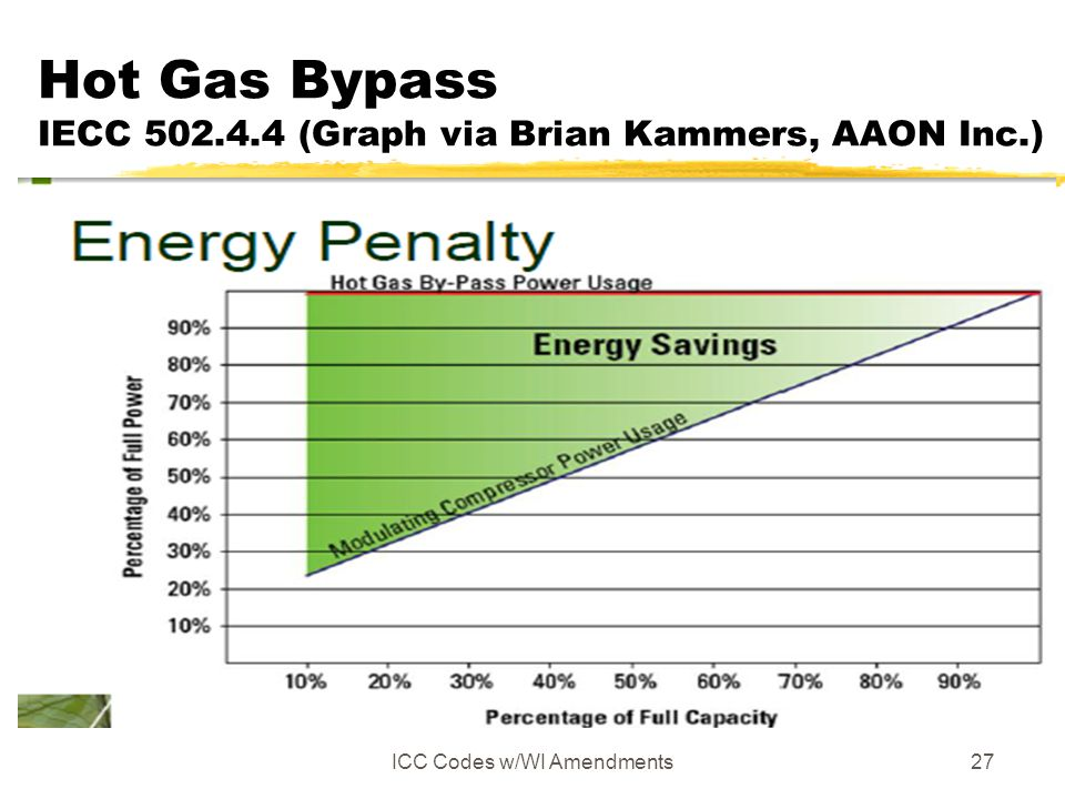 Hot Gas Bypass IECC 502.4.4 (Graph via Brian Kammers, AAON Inc.)