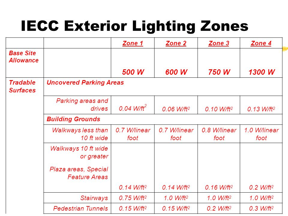 IECC Exterior Lighting Zones