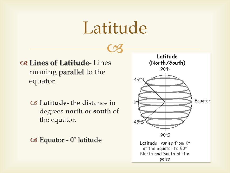 Latitude Lines of Latitude- Lines running parallel to the equator.