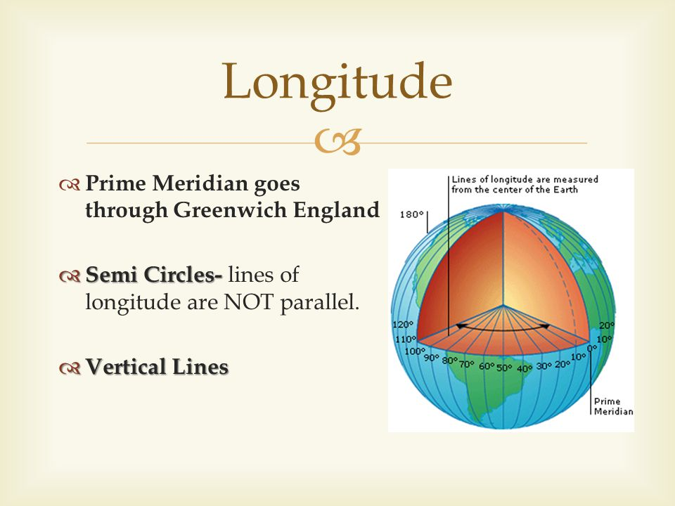 Longitude Prime Meridian goes through Greenwich England